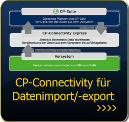 Link: CP-Connectivity Express für Datenimport und Datenexport